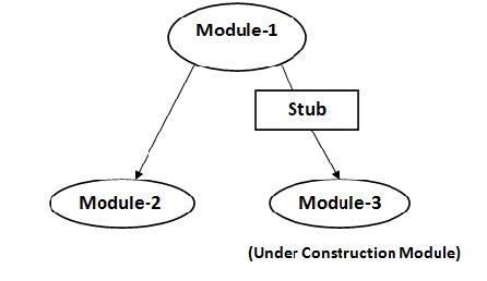 Top-Down and Bottom-up Approach in Integration Testing:-