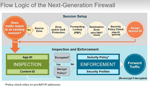 Palo Alto Firewall Packet Flow