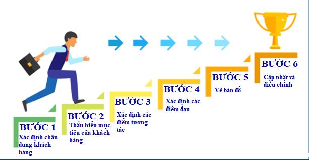 6 bước vẽ bản đồ hành trình khách hàng hoàn chỉnh