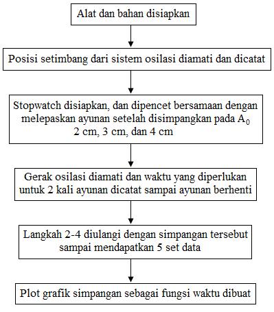 diagram alir percobaan osilasi teredam