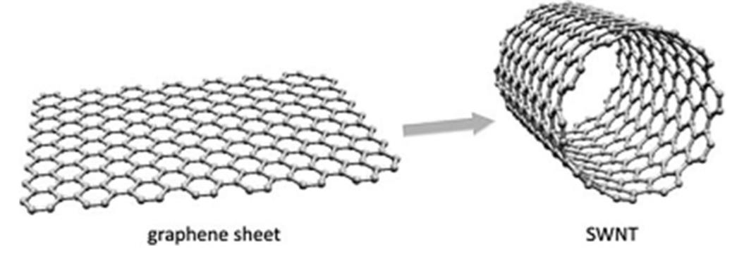 Single-walled Carbon Nanotube | Texpedia