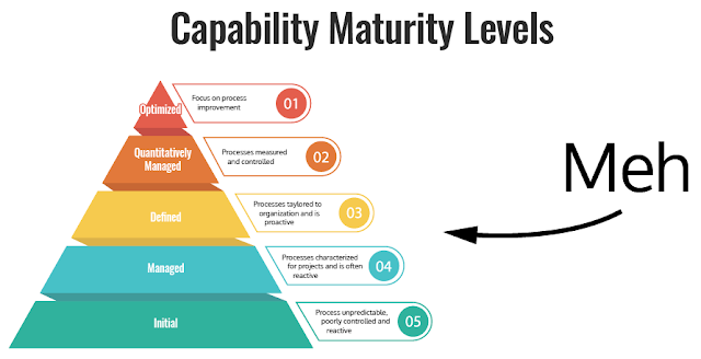 Content Maturity Model consists of 4 phases of developing knowledge