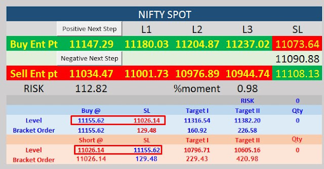 nifty intraday level