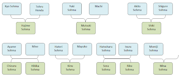 Fruits Basket Another Character Genealogy