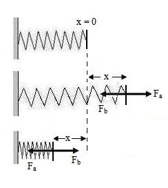 Energi pada getaran harmonik 1