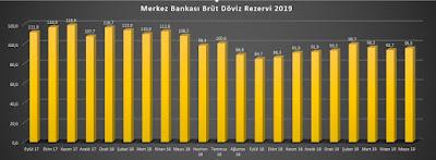 merkez bankası net döviz rezervi haziran 2019