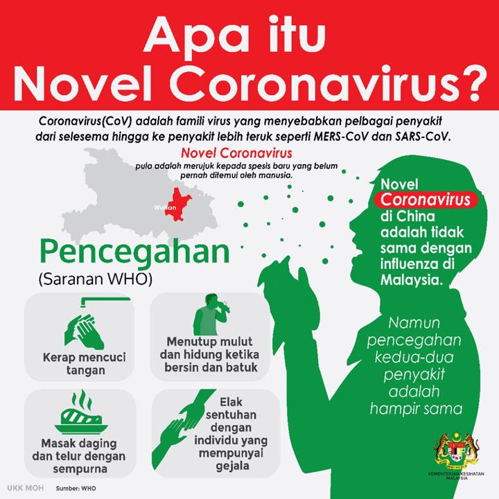 Infografik Kementerian Kesihatan Berkaitan Covid-19