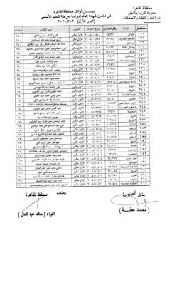 أوائل الشهادة الاعدادية محافظة القاهرة 2021