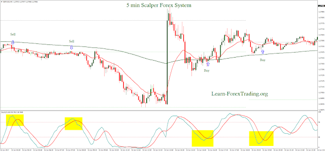 5 min Scalper Forex System