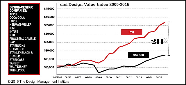 DMI:design value index 2015