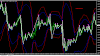 Scalping with Bollinger Bands
