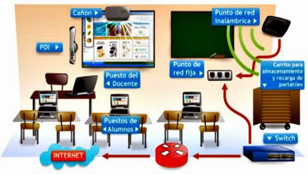 Resultado de imagen para herramientas tecnologicas en el aula
