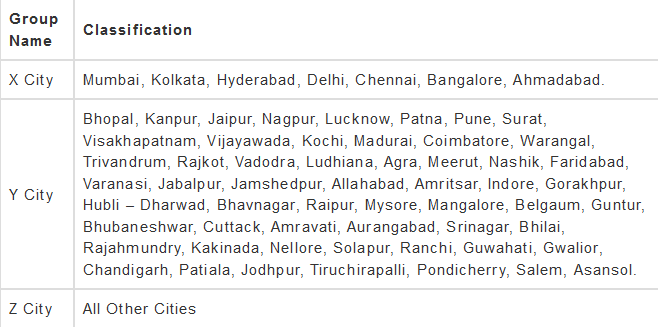 SSC CHSL Salary Classification Of Cities