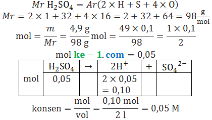 pembahasan konsentrasi ion h