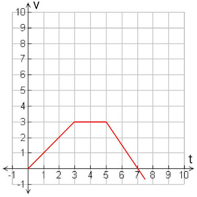 Velocity-time-graph