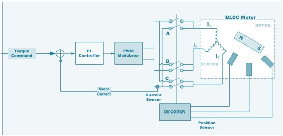 Speed Control of BLDC Motor | Electrical Concepts