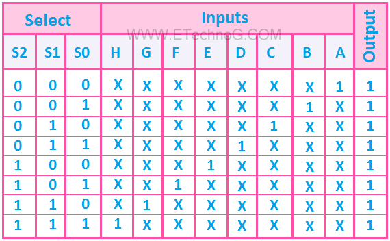 8 to 1 multiplexer truth table