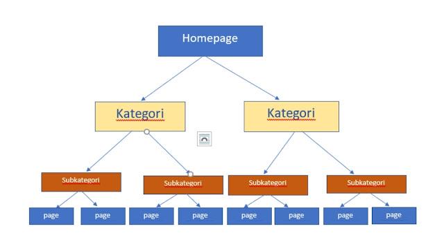 struktur web yang SEO friendly