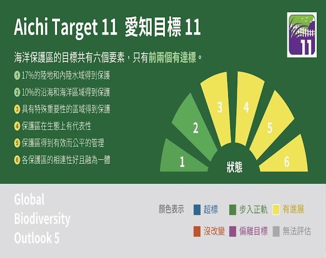 生物多樣性愛知目標11,海洋保護區的成果為部分達標,判別達標與否的兩項要素是藍色或綠色。(資料引用自GB5)