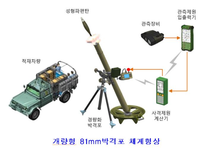 육군 신형 81mm 박격포