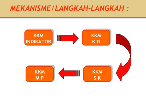 Aplikasi KKM SD Kelas 1, 2, 3 ,4 ,5 ,6 Format Excel