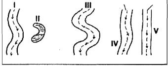 Contoh soal aliran sungai