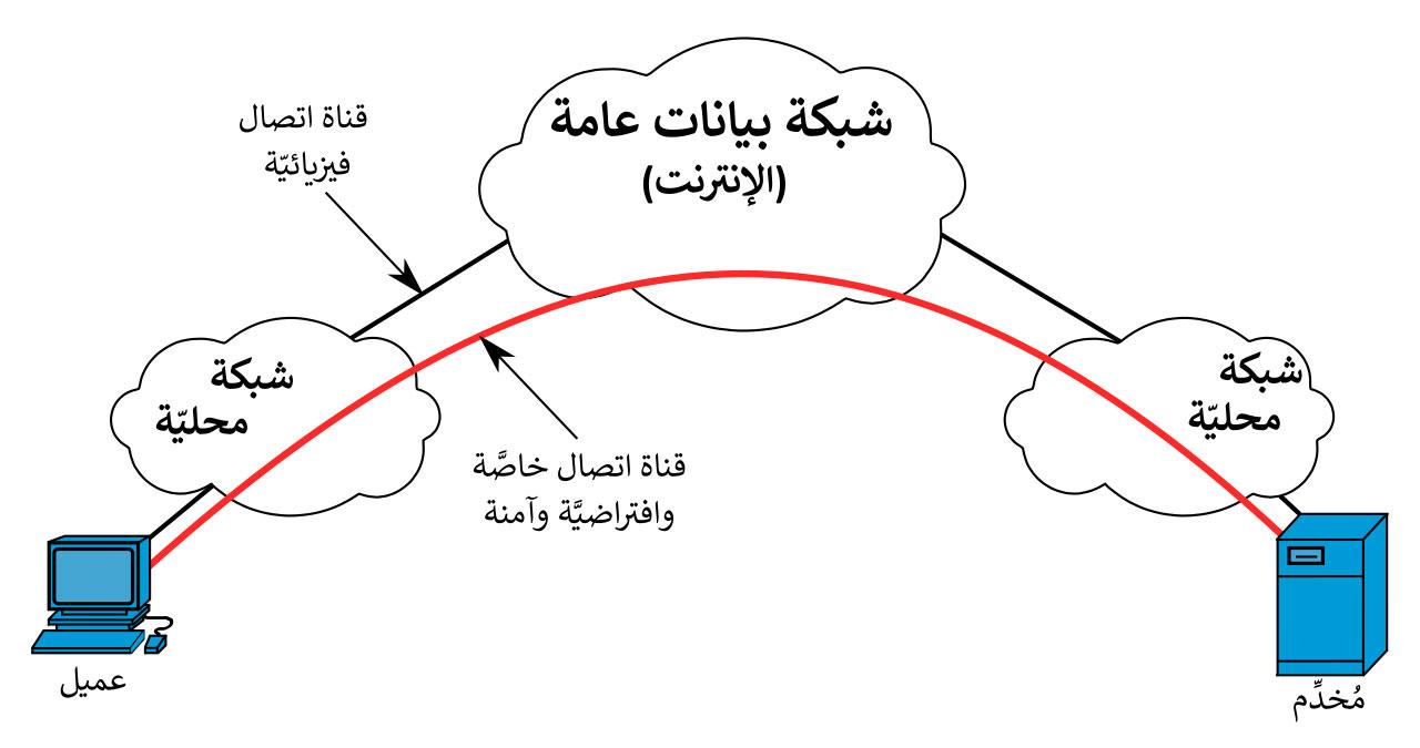 شرح VPN بالصور - الدليل الكامل والنهائي ل VPN