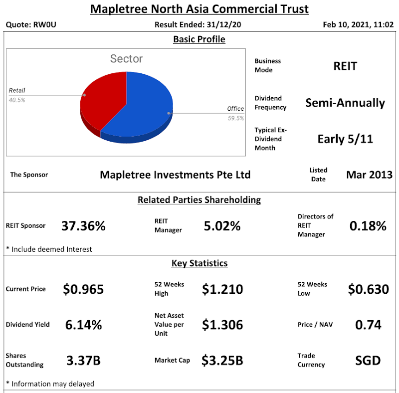 Mapletree North Asia Commercial Trust Review @ 10 February 2021