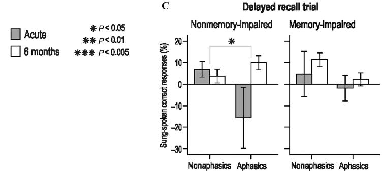 図:リズム読み聞かせの記憶能力改善効果