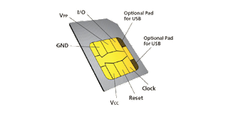 How SIM Cards Actually Work?