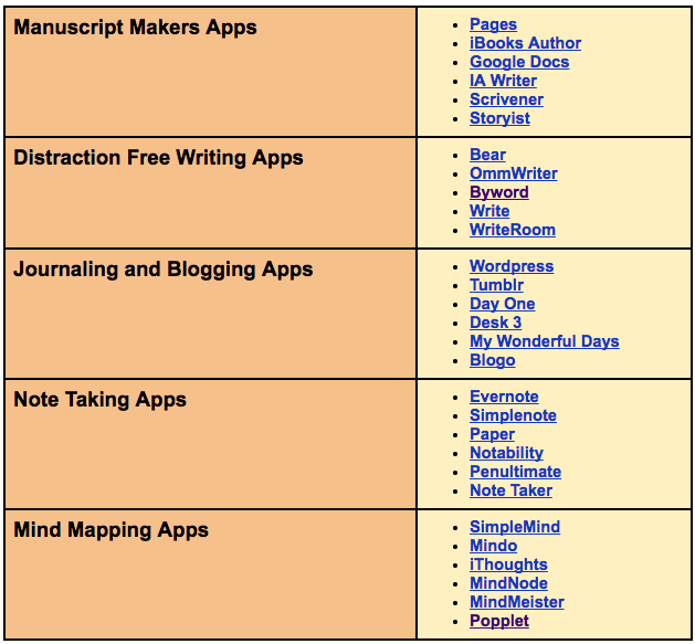 20 Great Apps To Help You With Your Writing Educational