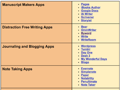 iPad Apps to Help Students with Their Writing