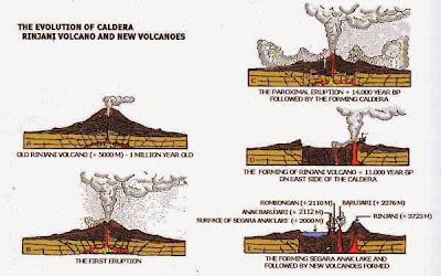 Evolution of Mt. Rinjani