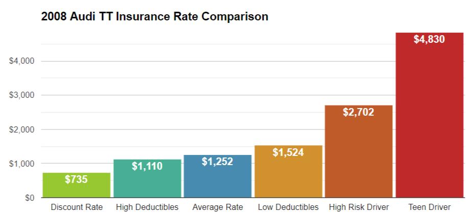 2008 Audi TT Insurance Cost