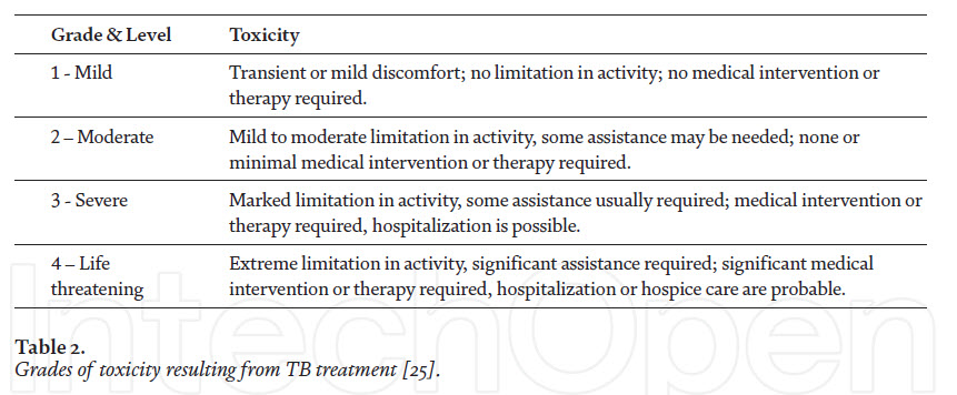 Grades of toxicity resulting from TB treatmen