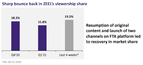 Zee Entertainment Viewership Increase Q1 FY2021