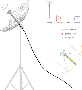 HRPT satellite