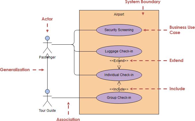 Use Case Diagram adalah - Pengertian, Simbol, Cara Membuat ...