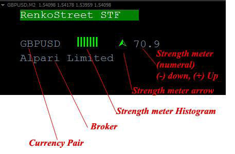 Highly Profitable Renko Street Trading System     Forex Online Trading