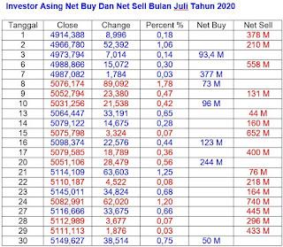 Net Buy dan Net Sell Juli Tahun 2020