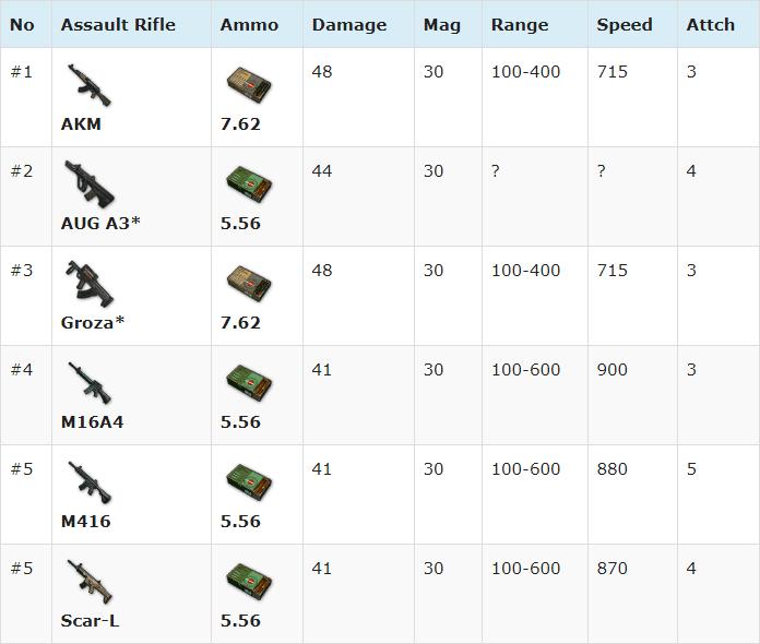 Senjata Terbaik di PUBG Mobile dengan Damage Tinggi