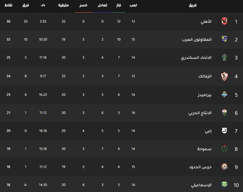 جدول ترتيب فرق الدوري المصري اليوم بتاريخ 27-1-2020