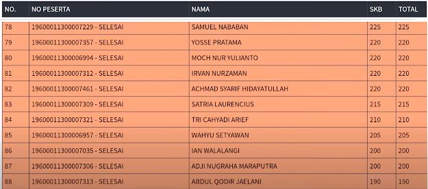 Hasil SKB Sesi 3 CPNS 2019 PROVINSI DKI JAKARTA 7 September