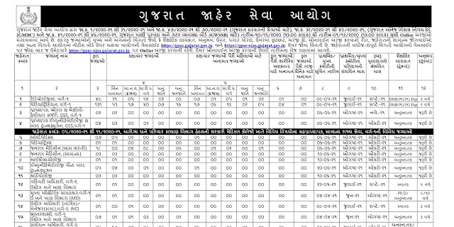 GPSC Class 1-2, Nayab Mamlatdar, Police Inspector, Account Officer & Others Recruitment 2021 (GPSC OJAS)