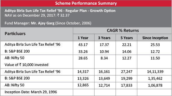 Fresher: Save Tax with Aditya Birla Sun Life Tax Relief Fund