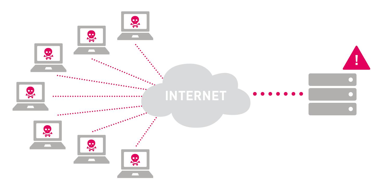 Mitigating Against DDoS Attacks