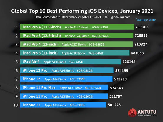 Antutu January Benchmarks of iOS Devices