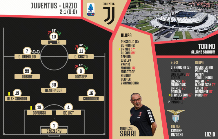 Serie A 2019/20 / 34. kolo / Juventus - Lazio 2:1 (0:0)