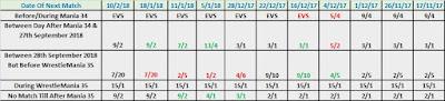 Date Of Daniel Bryan's Return Betting Odds