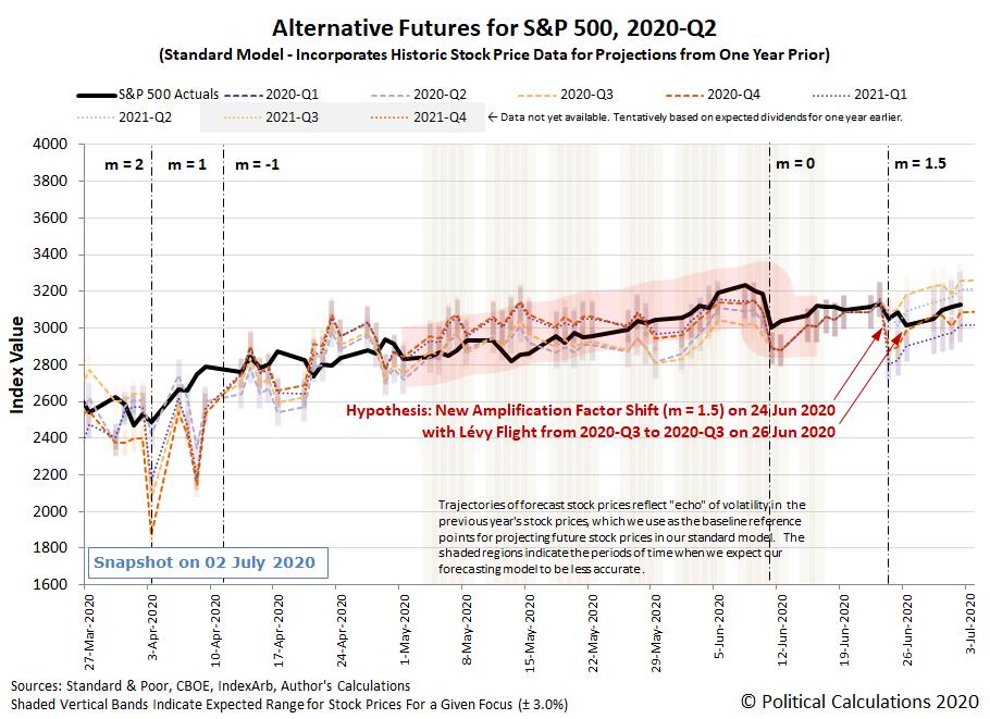 Alternative Futures - S&P 500 - 2020Q2 - Standard Model (m=1.5 from 24 June 2020) - Snapshot on 3 Jul 2020